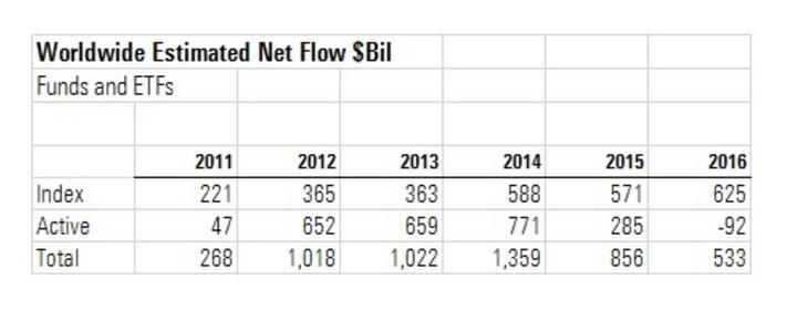 Flussi globali verso i fondi attivi e passivi