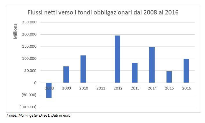 Flussi netti verso i fondi obbligazionari europei dal 2008