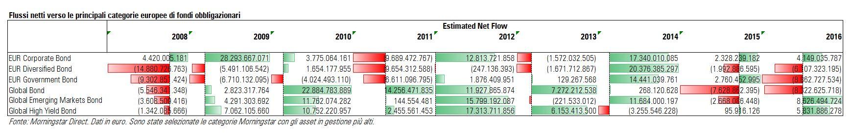 Flussi netti verso le principali categorie obbligazionarie dal 2008