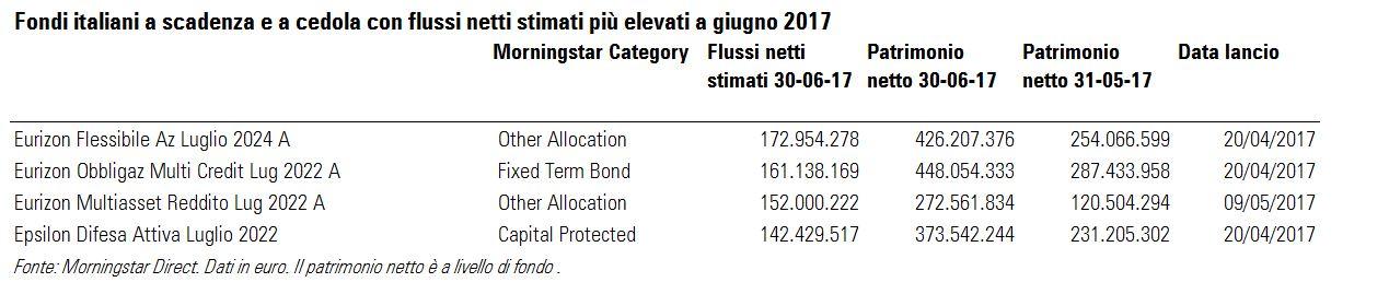 Fondi a cedola con flussi netti stimati più alti a giugno 2017