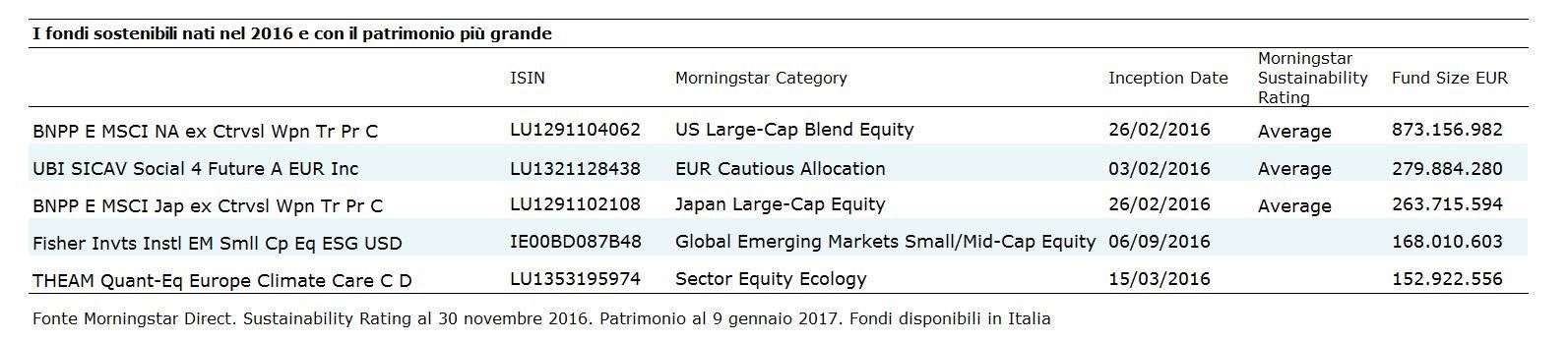Nuovi fondi sostenibili in Italia nel 2016 per patrimonio