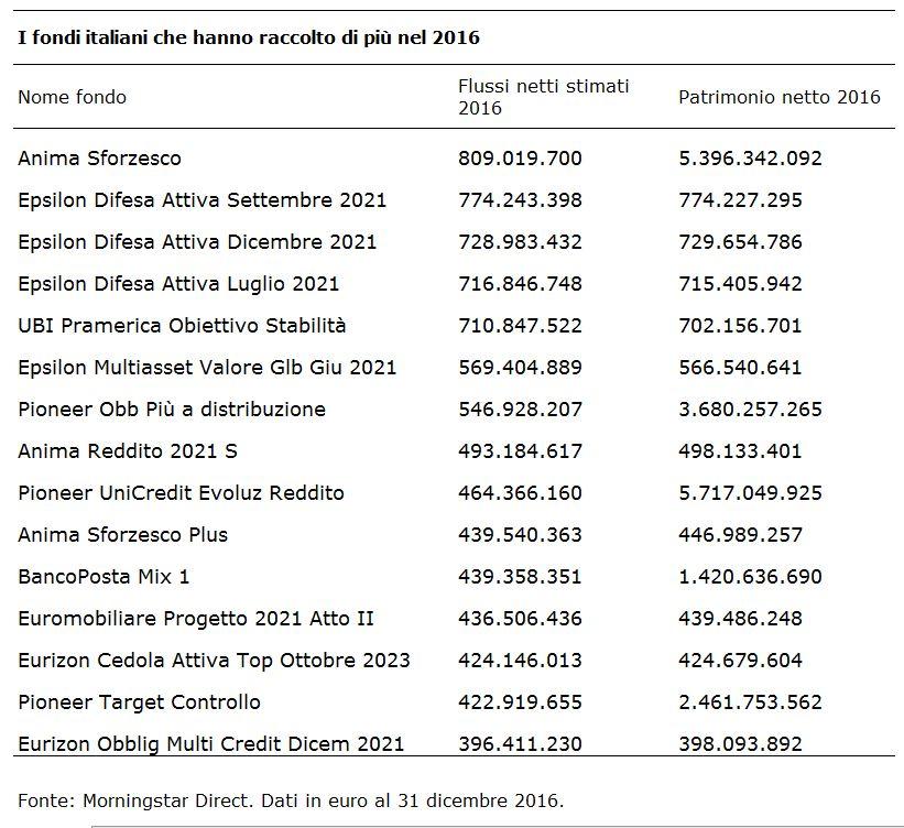 Fondi italiani che hanno raccolto di più nel 2016