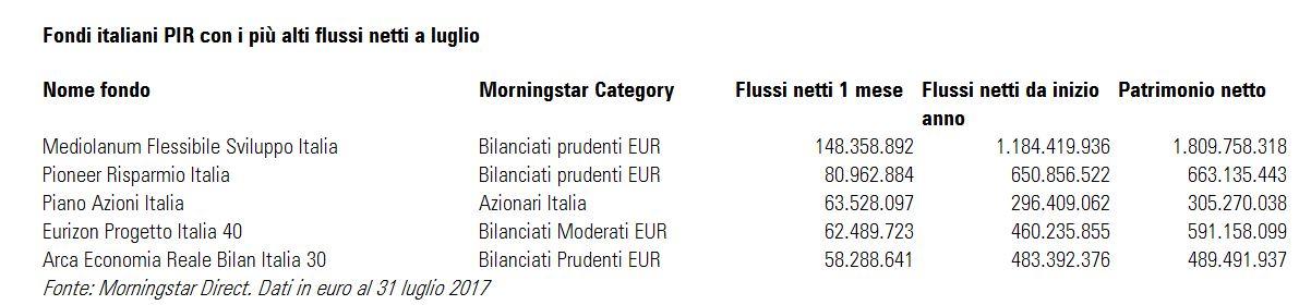 Fondi italiani PIR con i più alti flussi netti a luglio 2017