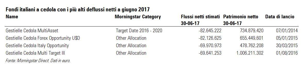 Fondi a cedola italiano con i più alti deflussi a giugno 2017