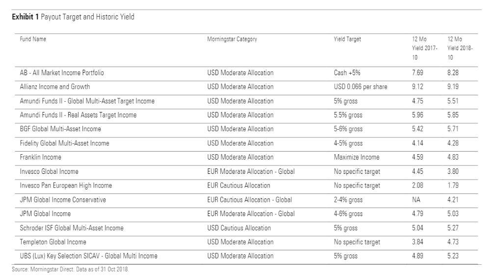 I fondi multi-asset income