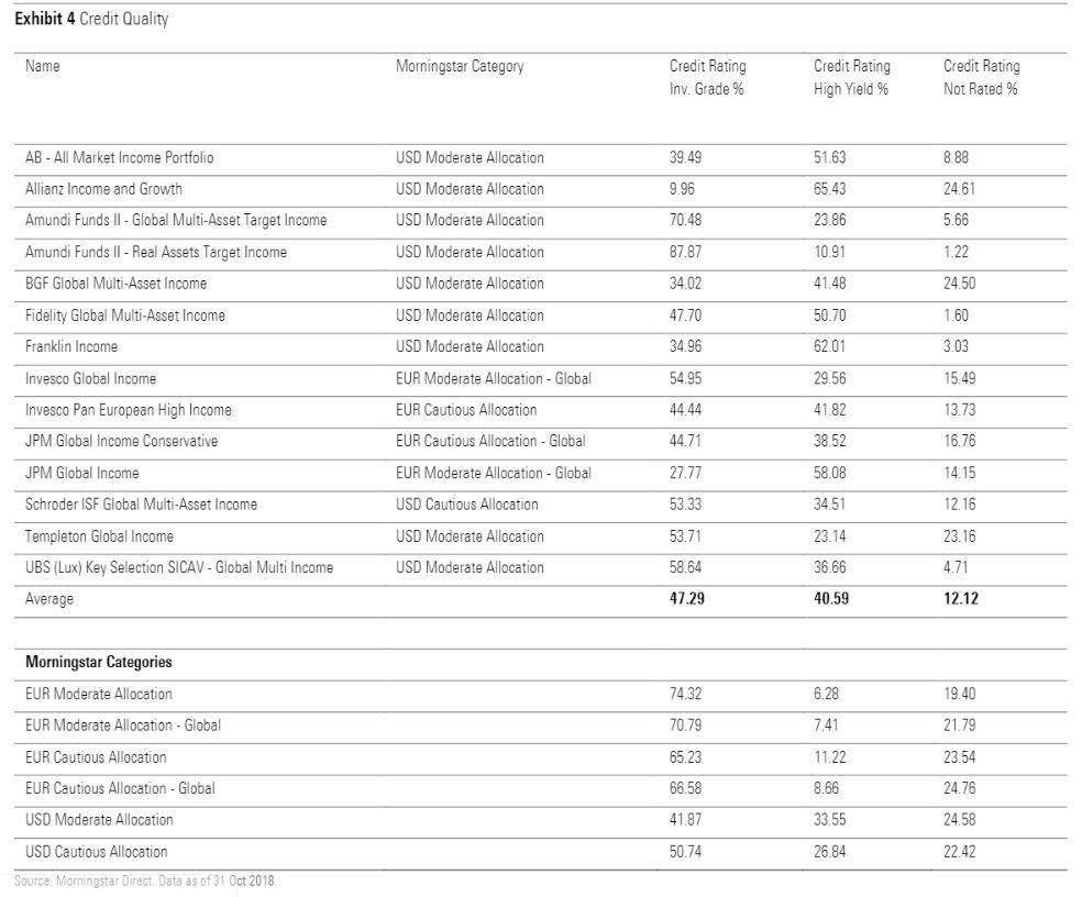 Credit Quality dei fondi multi-asset income