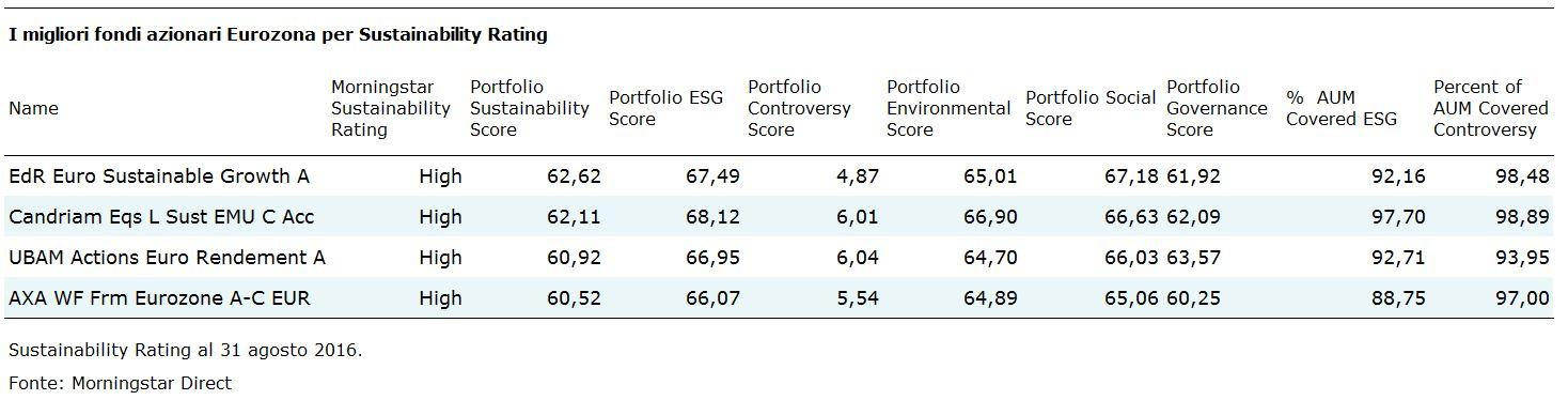 Fondi azionari area euro sostenibili
