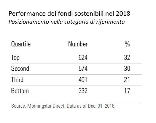 Performance dei fondi sostenibili nel 2018