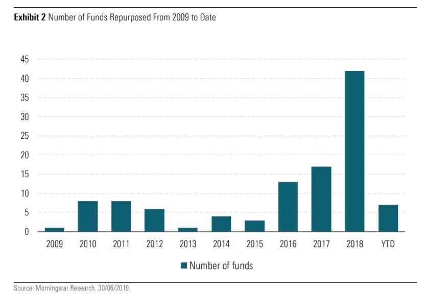 Fondi tradizionali convertiti a sostenibili dal 2009 al 2019
