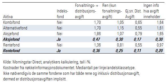 Forvaltningsavgift og distribusjonsavgift