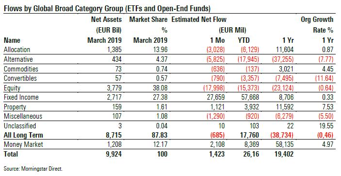 Flussi netti nei fondi europei a marzo 2019
