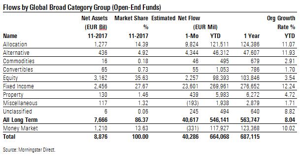 Flussi netti macro categorie europee novembre 2017