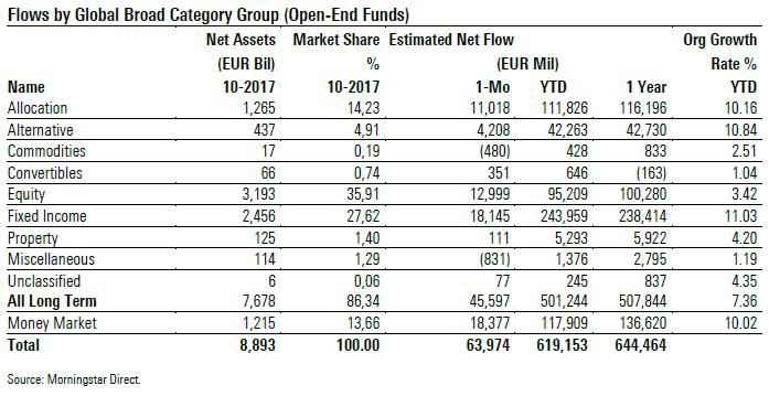 Flussi netti per asset class ottobre 2017