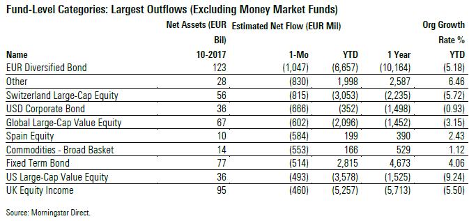 Categorie Morningstar con i più alti deflussi a ottobre 2017