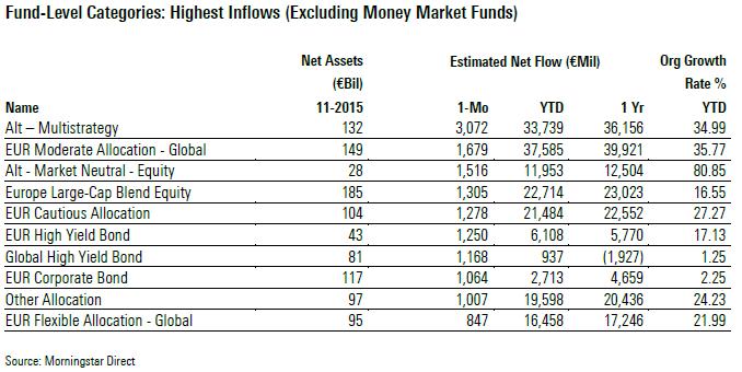 Beliebteste Fondskategorien Nov 2015