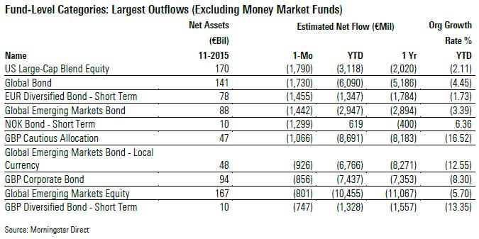 Fondskategorien mit den hochsten Abflussen Nov 2015