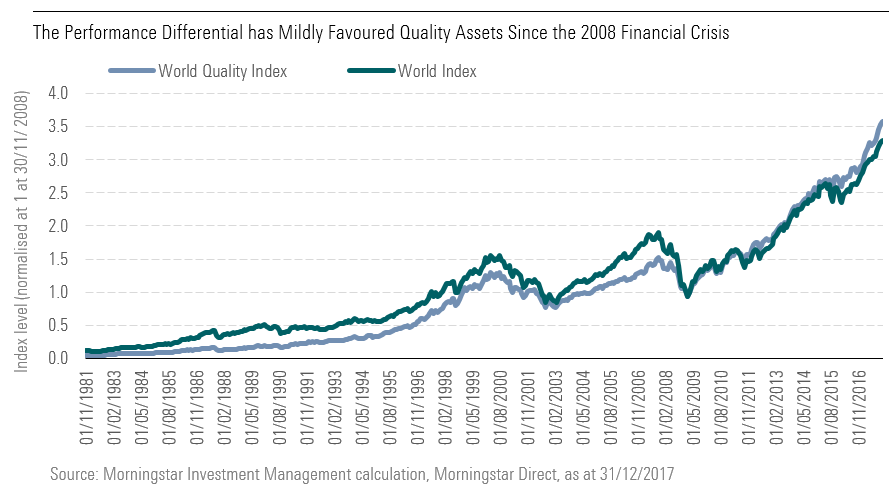 The Performance Differential has Mildly Favoured Quality Assets Since the 2008 Financial Crisis