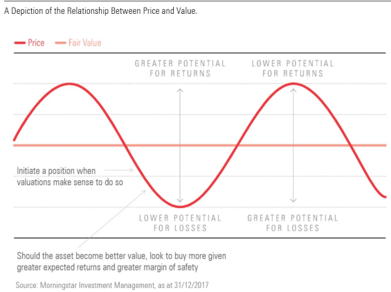 The relationship between an asset's value, price and returns