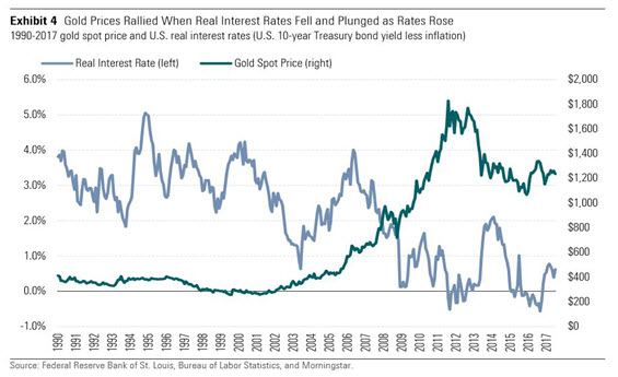 Gold prices rallied when real interest rates fell
