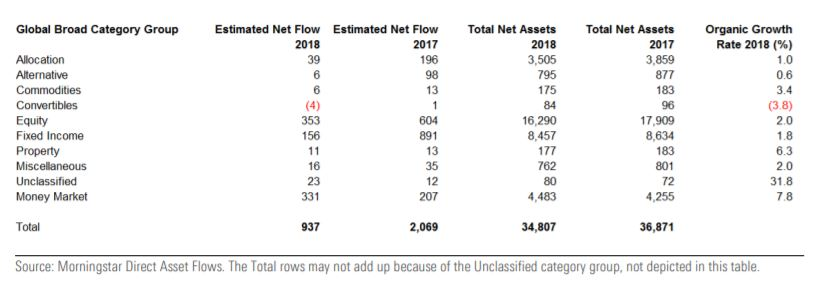 Flussi netti di raccolta dei fondi globali per macro categorie Morningstar