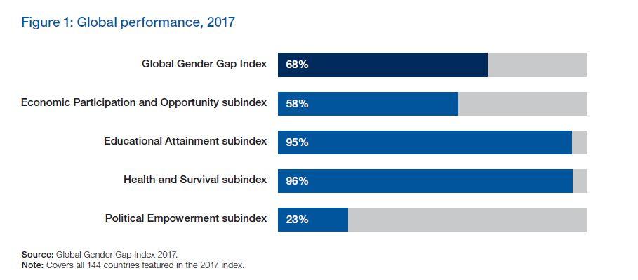 Gender Gap mondiale - WEC