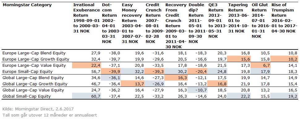 Avkastning under ulike markedsforhold - globalfond emea