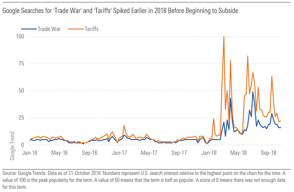 Google Searches for 'Trade War' and 'Tariffs' Spiked Earlier in 2018 Before Beginning to Subside