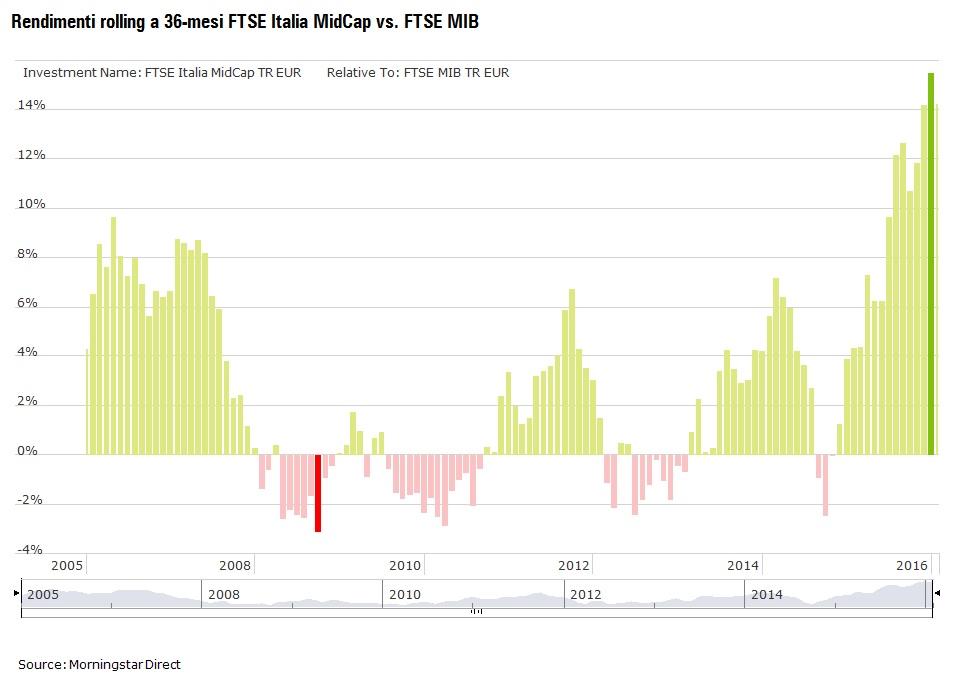 Italia: mid cap vs large cap
