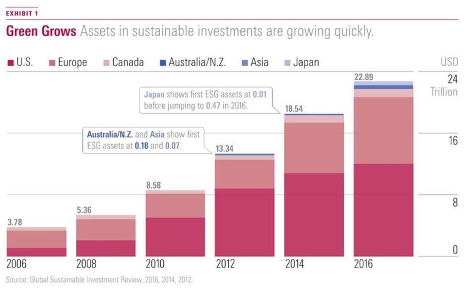 Crescita del patrimonio investito in modo sostenibile