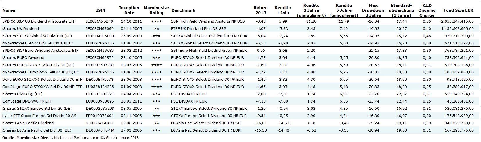 High Dividend ETFs 2016