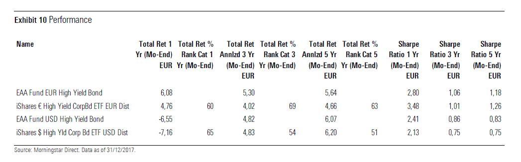 Confronto tra ETF obbligazionari high yield