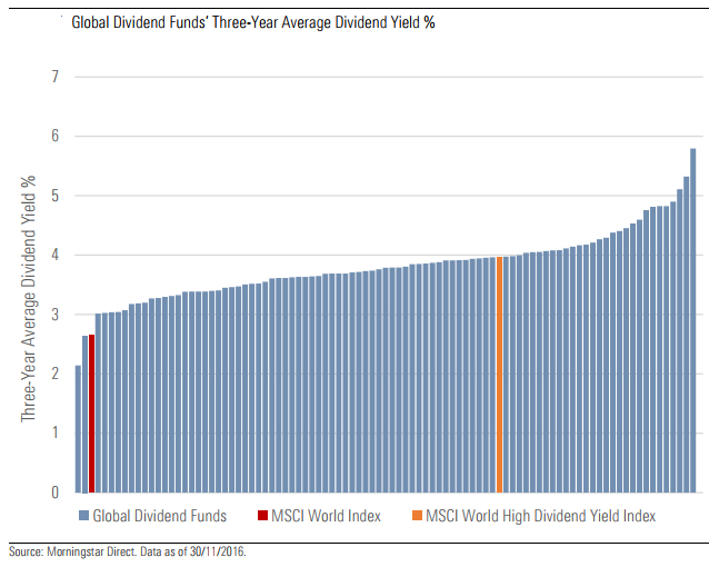 Global dividend funds three year average dividend yield