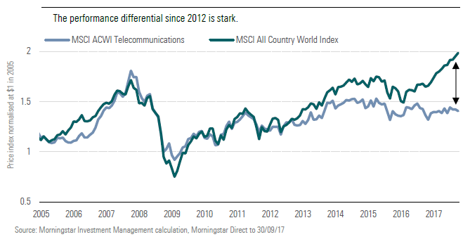 How telecoms stocks have underperformed other equities