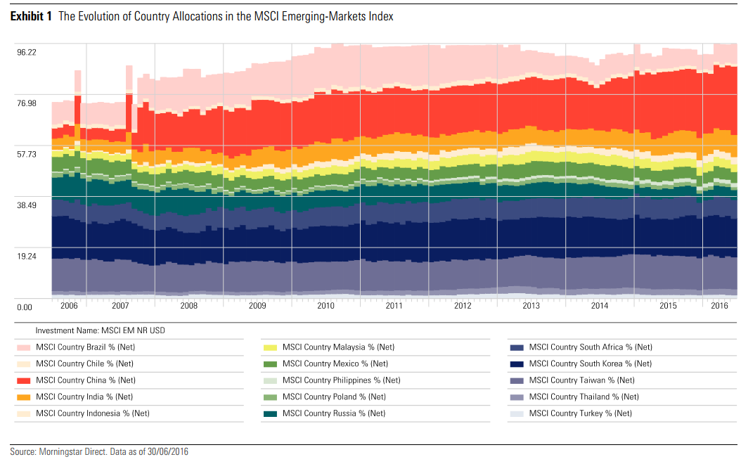 How the make up of the MSCI emerging markets index has changed
