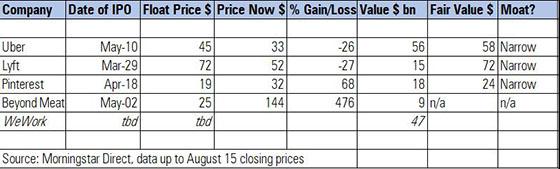IPO prices