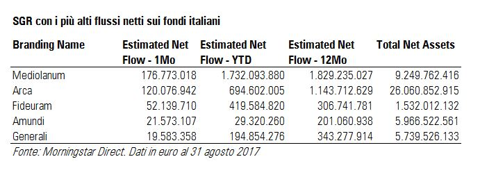SGR con i più alti flussi netti ad agosto 2017