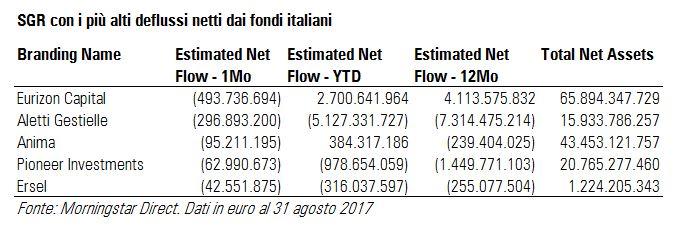 SGR con più alti deflussi netti a agosto 2017