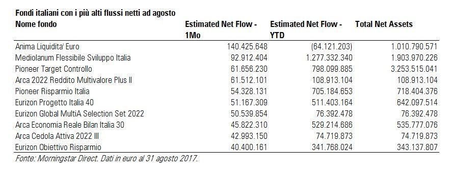 Fondi italiani con i più alti flussi netti ad agosto 2017