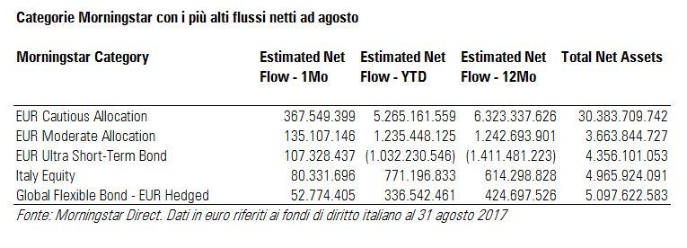 Fondi italiani: maggiori flussi netti ad agosto 2017