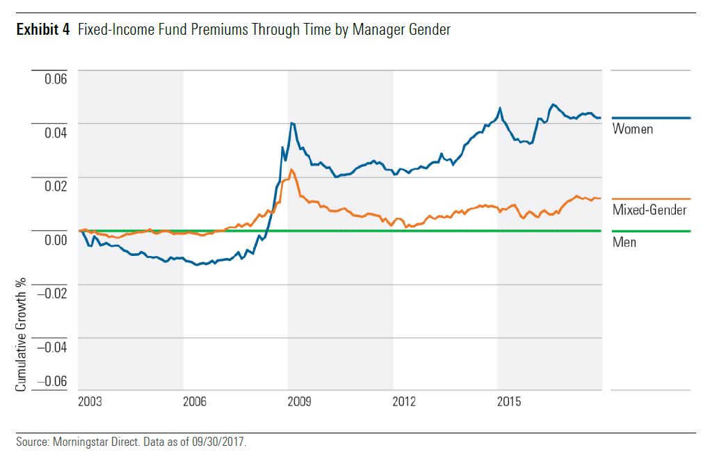 Le donne battono gli uomini nei fondi obbligazionari