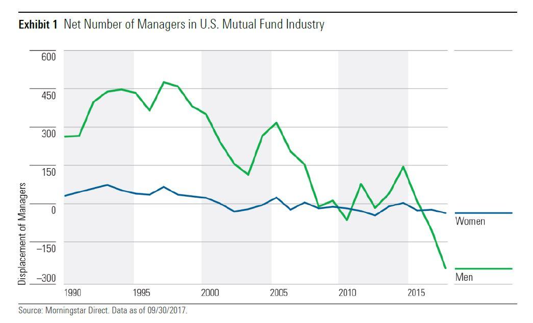 Crescita netta del numero di donne e uomini nell'industria dei fondi USA