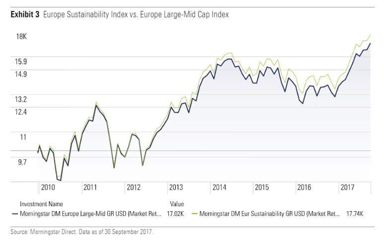 Morningstar Europe Sustainability index vs Europe large-mid cap