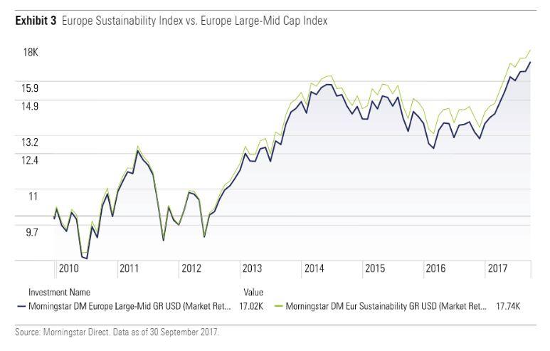 Morningstar Europe Sustainability index vs Europe large-mid cap