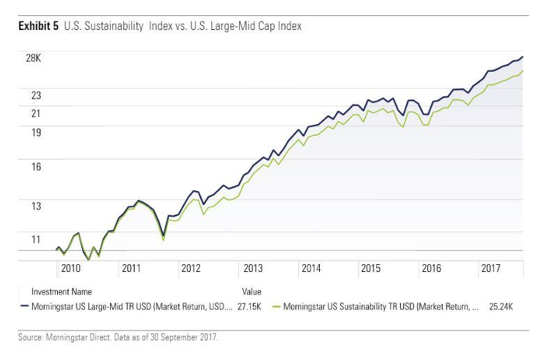 Morningstar US Sustainability index vs US large-mid cap index