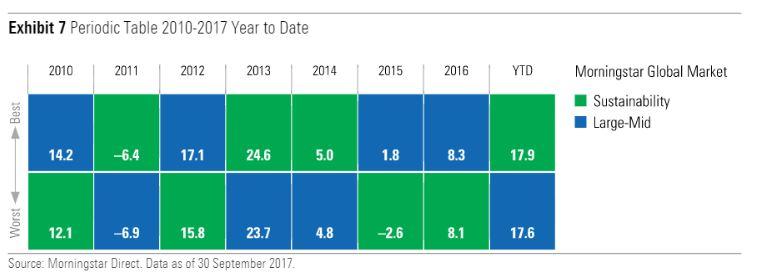 I rendimenti dei Morningstar Global equity index. ESG vs tradizionale