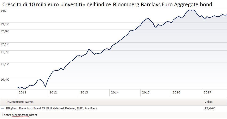 Indice Barclays euro aggregate