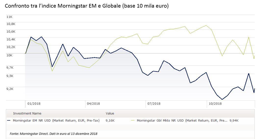 Confronto tra l'indice Morningstar EM e Globale