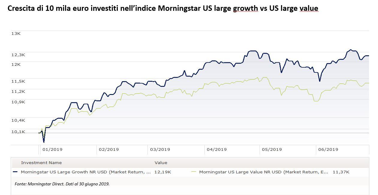 Crescita di 10 mila euro investiti a Wall Street