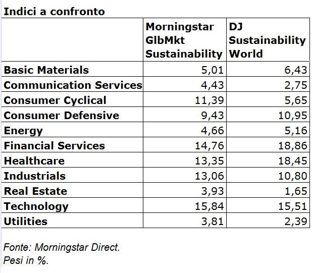 Confronto tra i settori degli indici sostenibili