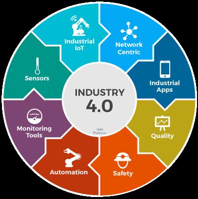 Industriële automatisering biedt groeipad voor lange termijn